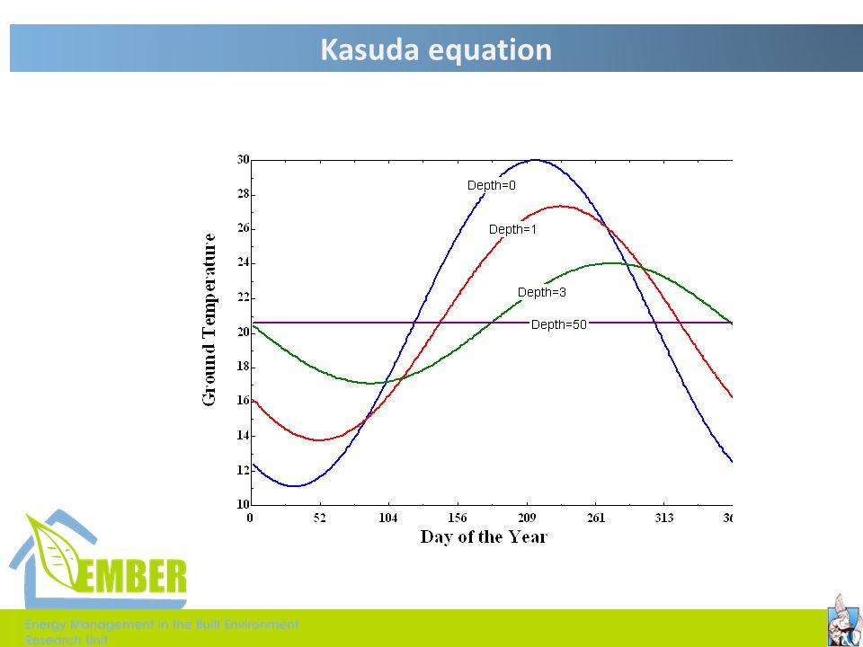 Kasuda equation