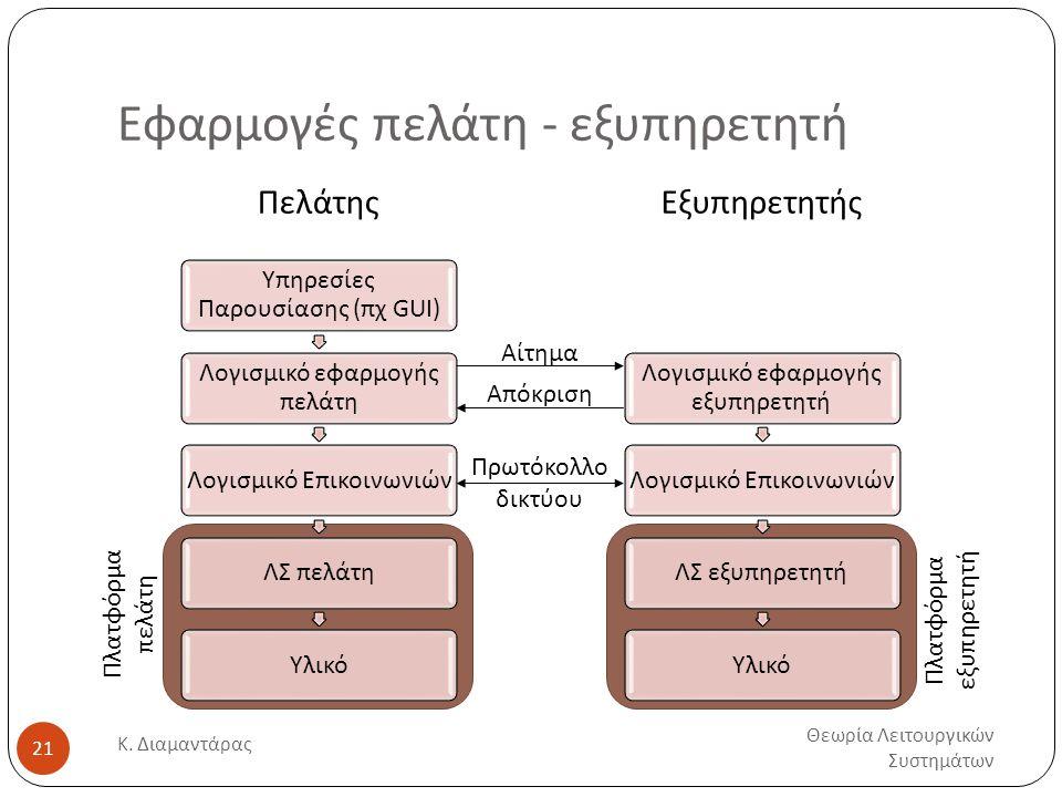 Εφαρμογές πελάτη - εξυπηρετητή