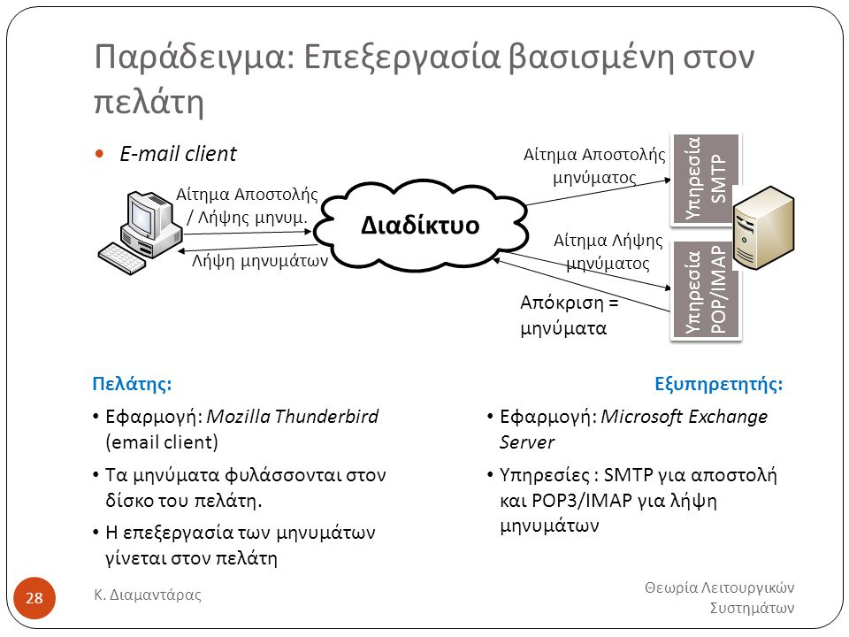 Παράδειγμα: Επεξεργασία βασισμένη στον πελάτη