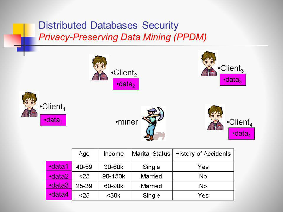 Distributed Databases Security Privacy-Preserving Data Mining (PPDM)