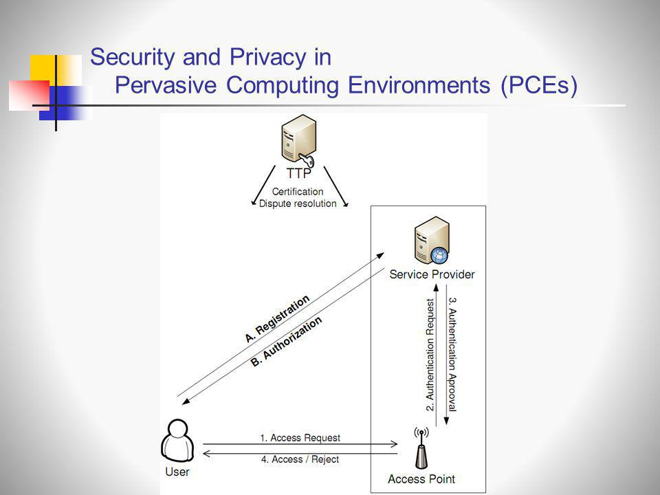 Security and Privacy in Pervasive Computing Environments (PCEs)
