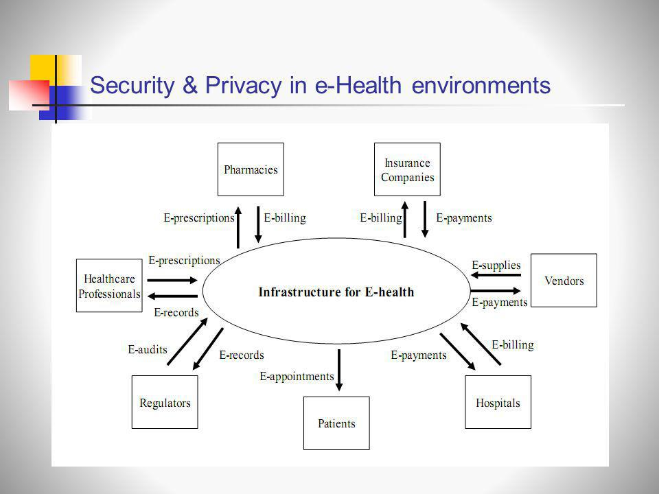 Security & Privacy in e-Health environments