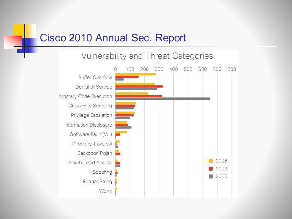 Cisco 2010 Annual Sec. Report