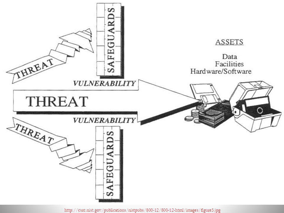 http://csrc.nist.gov/publications/nistpubs/800-12/800-12-html/images/figure5.jpg