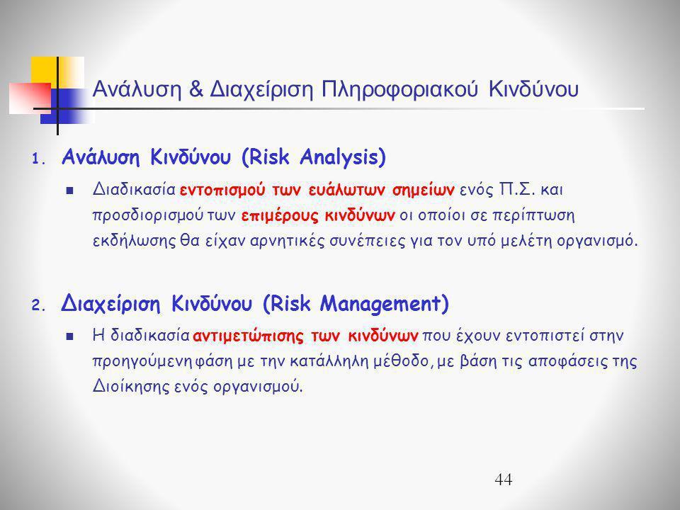 Ανάλυση & Διαχείριση Πληροφοριακού Κινδύνου