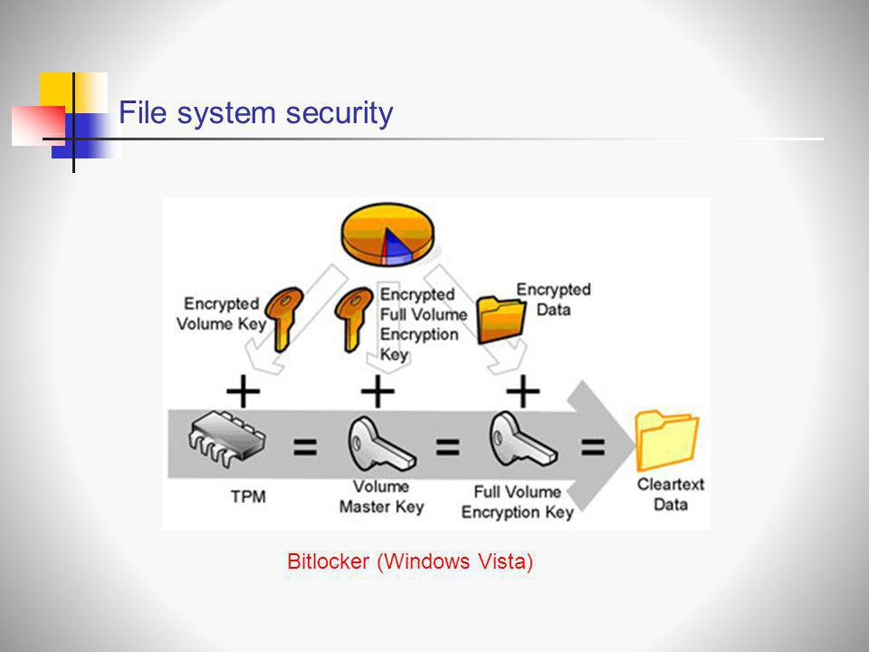 File system security Bitlocker (Windows Vista)