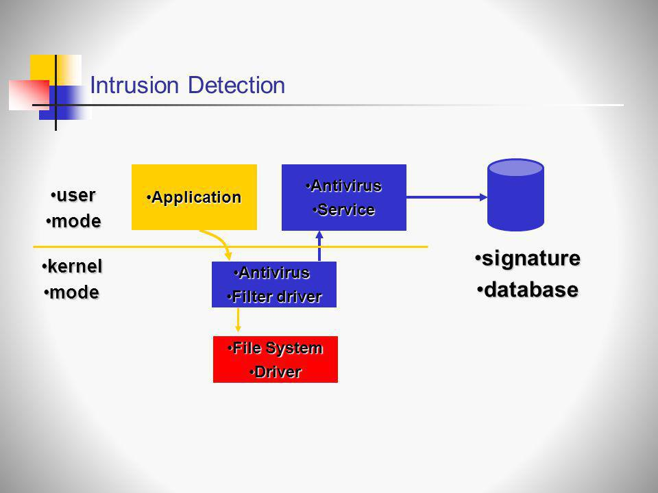 Intrusion Detection signature database user mode kernel mode Antivirus