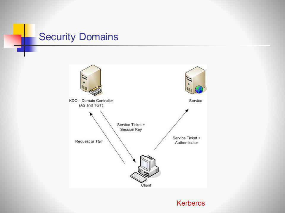 Security Domains Kerberos