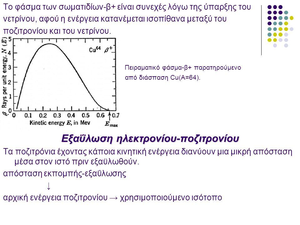 Εξαΰλωση ηλεκτρονίου-ποζιτρονίου