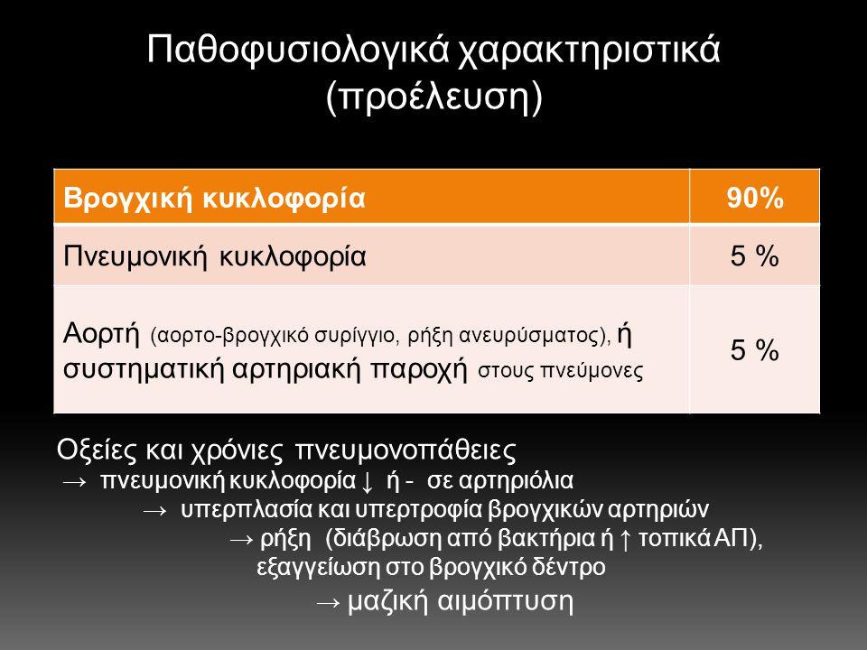 Παθοφυσιολογικά χαρακτηριστικά (προέλευση)