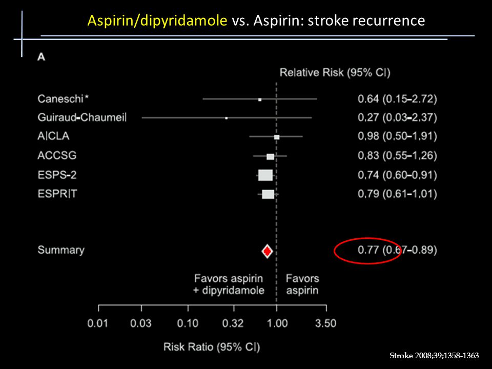 Aspirin/dipyridamole vs. Aspirin: stroke recurrence