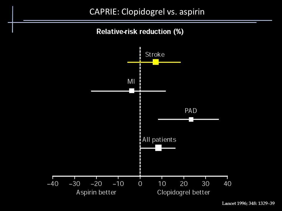 CAPRIE: Clopidogrel vs. aspirin
