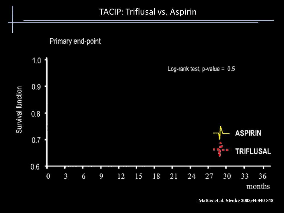TACIP: Triflusal vs. Aspirin