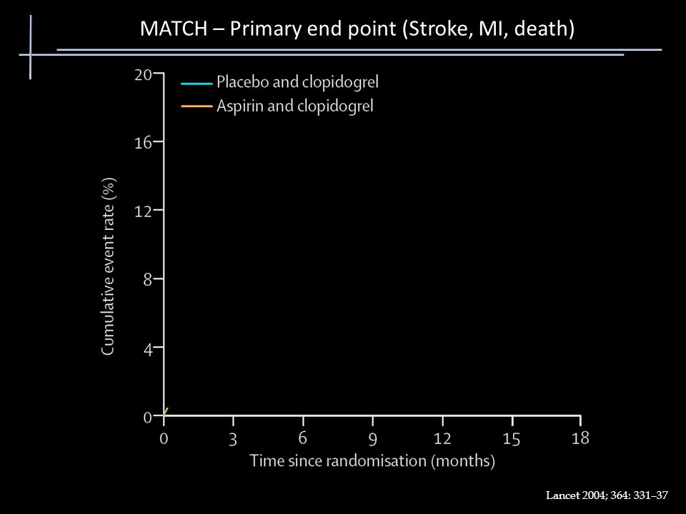 MATCH – Primary end point (Stroke, MI, death)