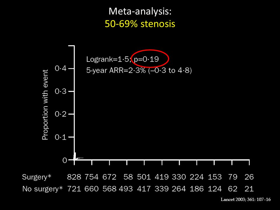 Meta-analysis: 50-69% stenosis