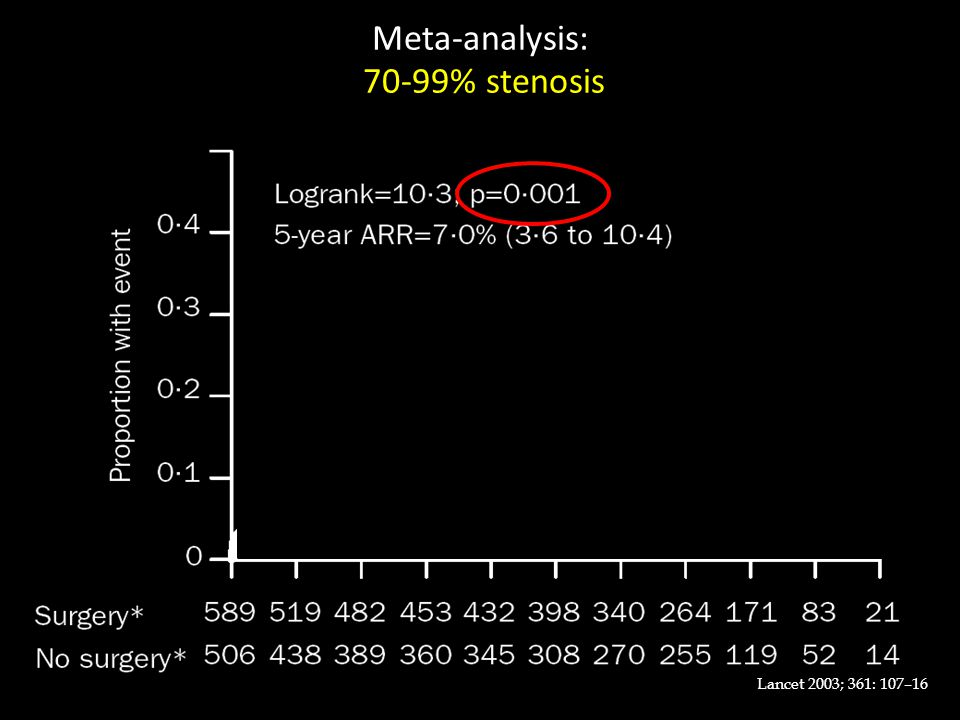 Meta-analysis: 70-99% stenosis