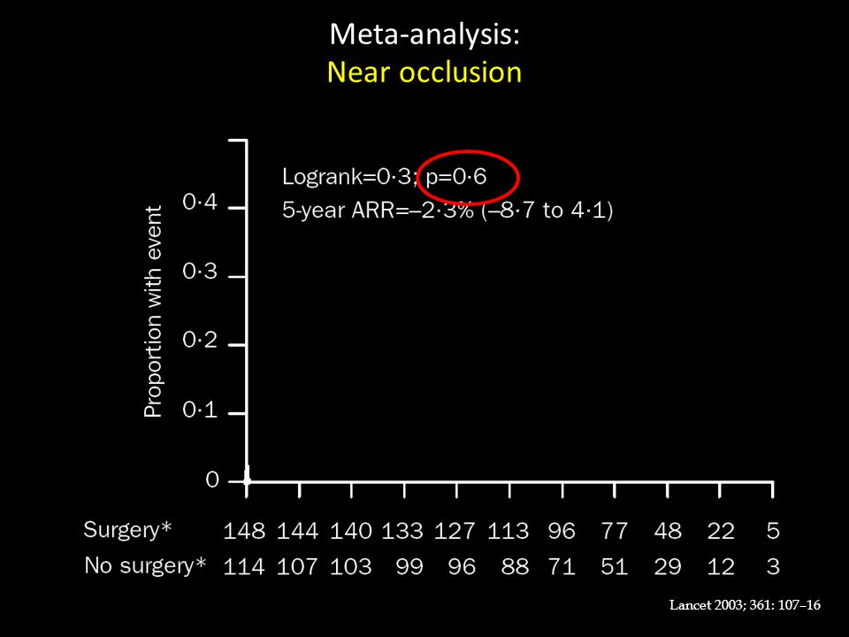 Meta-analysis: Near occlusion