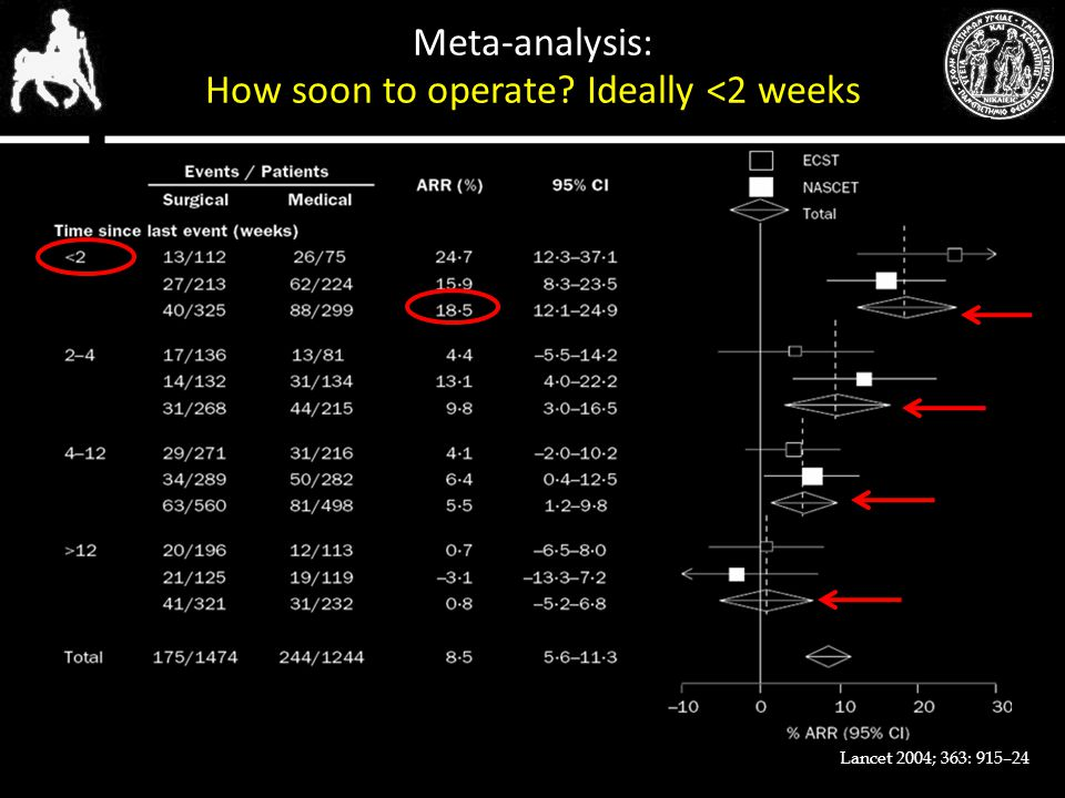 Meta-analysis: How soon to operate Ideally <2 weeks