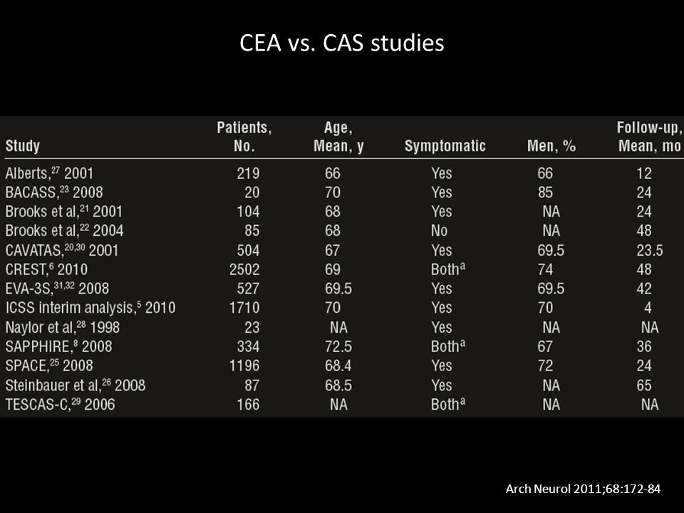 CEA vs. CAS studies Arch Neurol 2011;68:172-84
