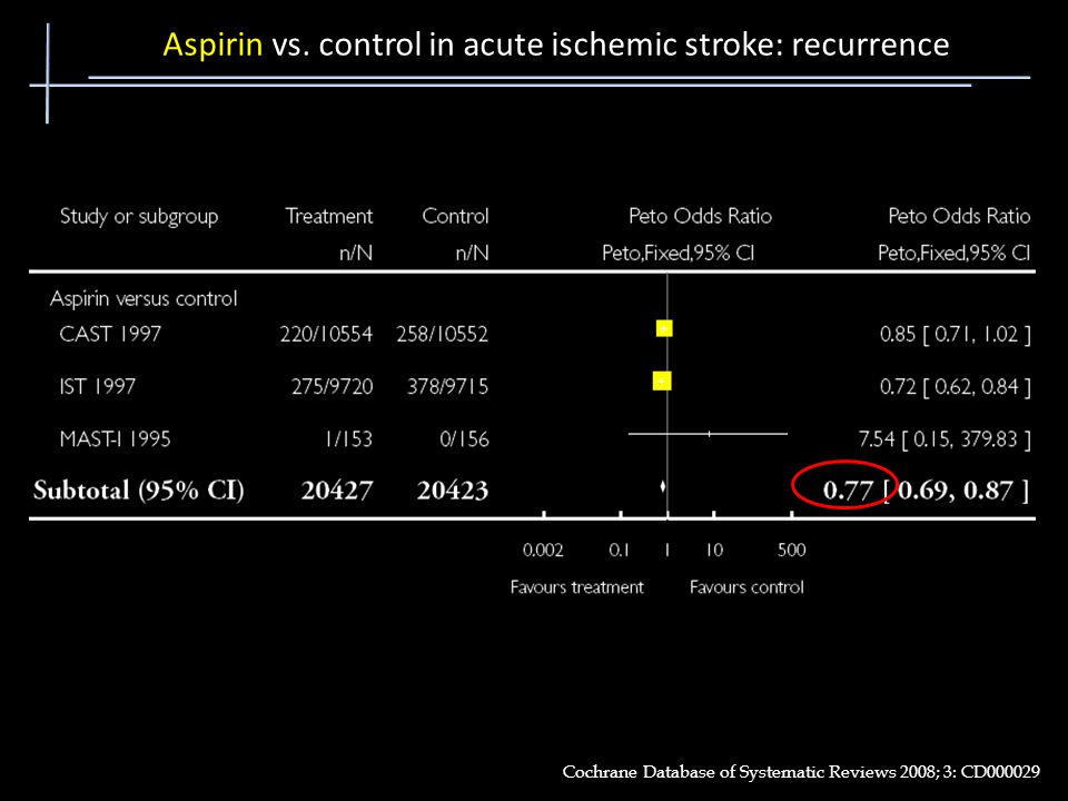 Aspirin vs. control in acute ischemic stroke: recurrence