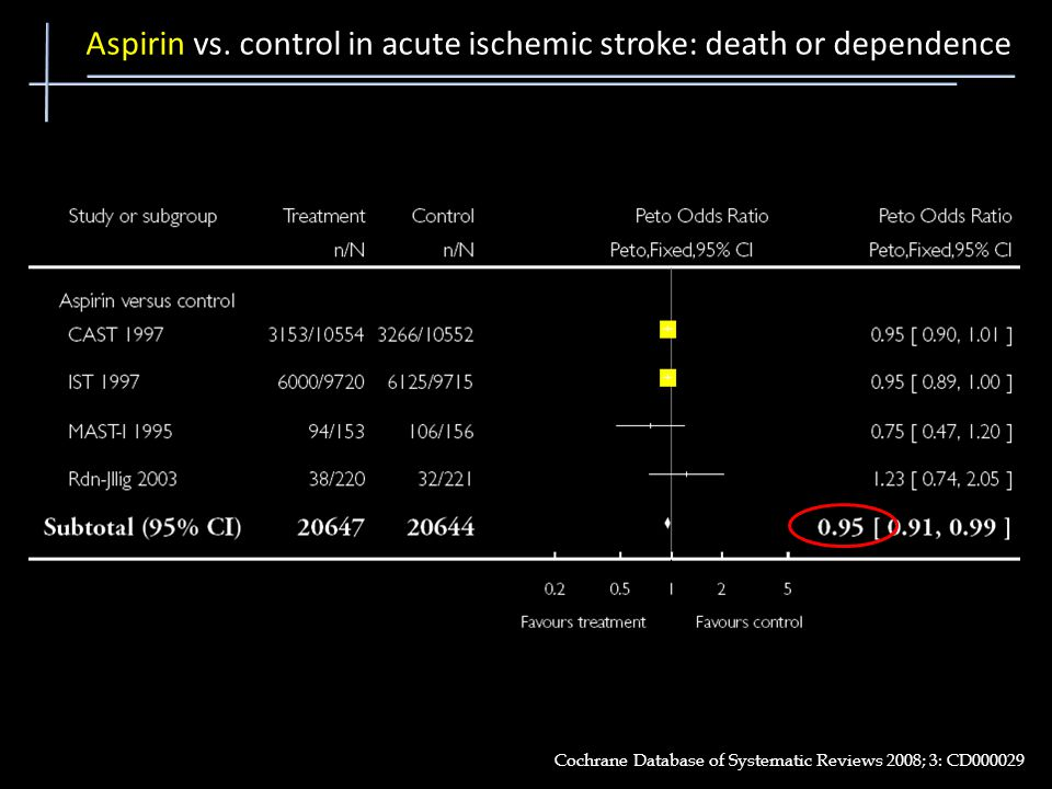 Aspirin vs. control in acute ischemic stroke: death or dependence