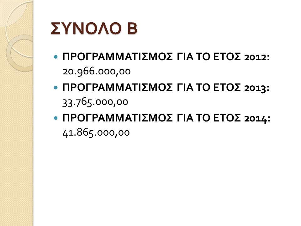 ΣΥΝΟΛΟ Β ΠΡΟΓΡΑΜΜΑΤΙΣΜΟΣ ΓΙΑ ΤΟ ΕΤΟΣ 2012: 20.966.000,00