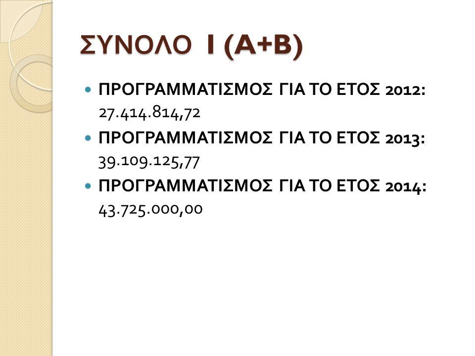 ΣΥΝΟΛΟ I (A+B) ΠΡΟΓΡΑΜΜΑΤΙΣΜΟΣ ΓΙΑ ΤΟ ΕΤΟΣ 2012: 27.414.814,72