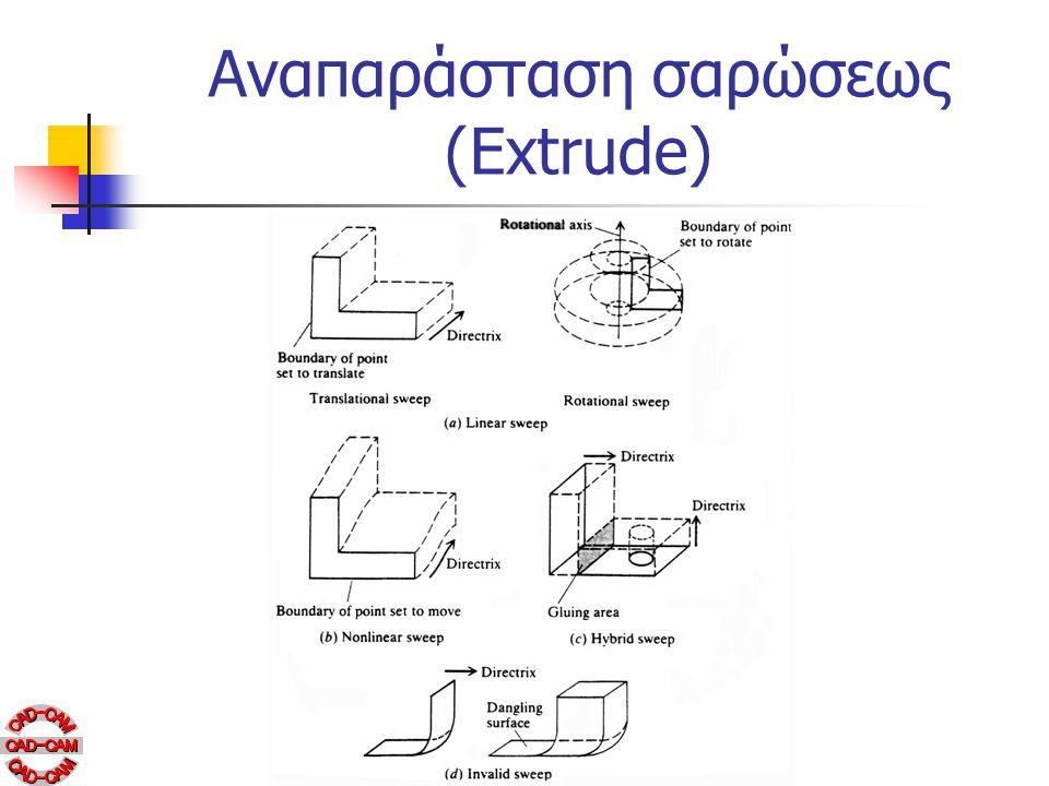 Αναπαράσταση σαρώσεως (Extrude)