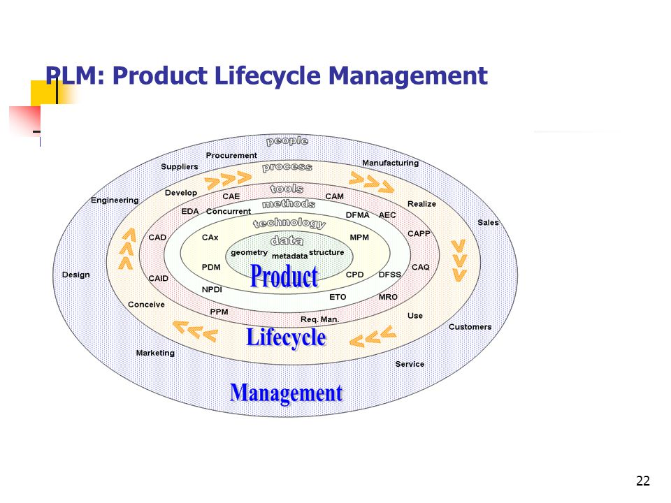 PLM: Product Lifecycle Management