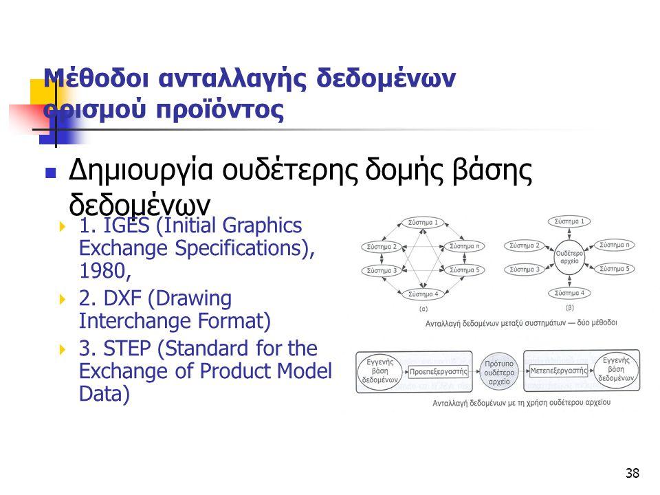 Μέθοδοι ανταλλαγής δεδομένων ορισμού προϊόντος