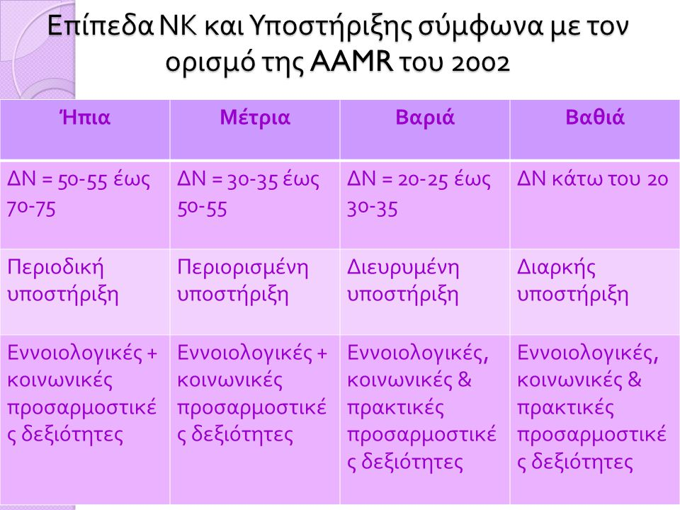 Επίπεδα ΝΚ και Υποστήριξης σύμφωνα με τον ορισμό της AAMR του 2002