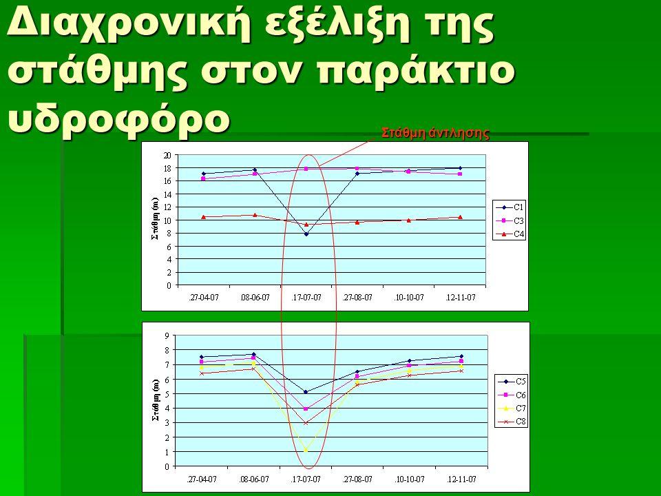 Διαχρονική εξέλιξη της στάθμης στον παράκτιο υδροφόρο