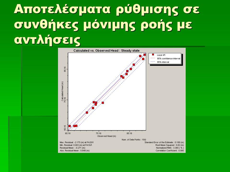 Αποτελέσματα ρύθμισης σε συνθήκες μόνιμης ροής με αντλήσεις