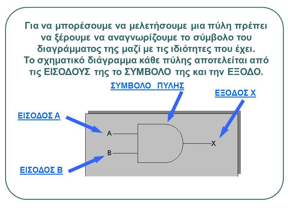Για να μπορέσουμε να μελετήσουμε μια πύλη πρέπει να ξέρουμε να αναγνωρίζουμε το σύμβολο του διαγράμματος της μαζί με τις ιδιότητες που έχει. Το σχηματικό διάγραμμα κάθε πύλης αποτελείται από τις ΕΙΣΟΔΟΥΣ της το ΣΥΜΒΟΛΟ της και την ΕΞΟΔΟ.