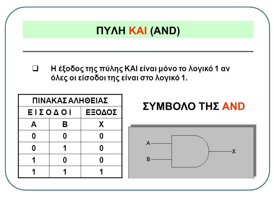 ΠΥΛΗ ΚΑΙ (AND) ΣΥΜΒΟΛΟ ΤΗΣ AND