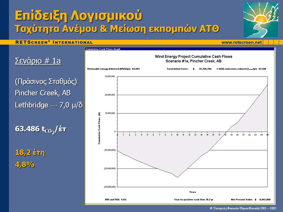 Επίδειξη Λογισμικού Ταχύτητα Ανέμου & Μείωση εκπομπών ΑΤΘ