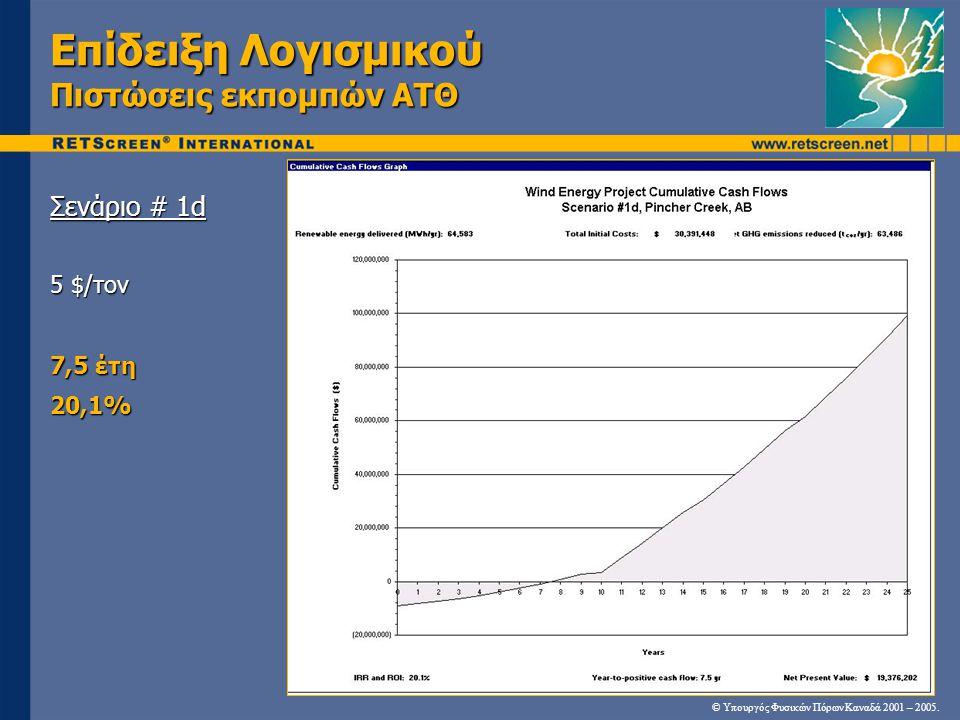 Επίδειξη Λογισμικού Πιστώσεις εκπομπών ΑΤΘ