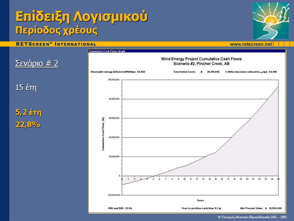 Επίδειξη Λογισμικού Περίοδος χρέους