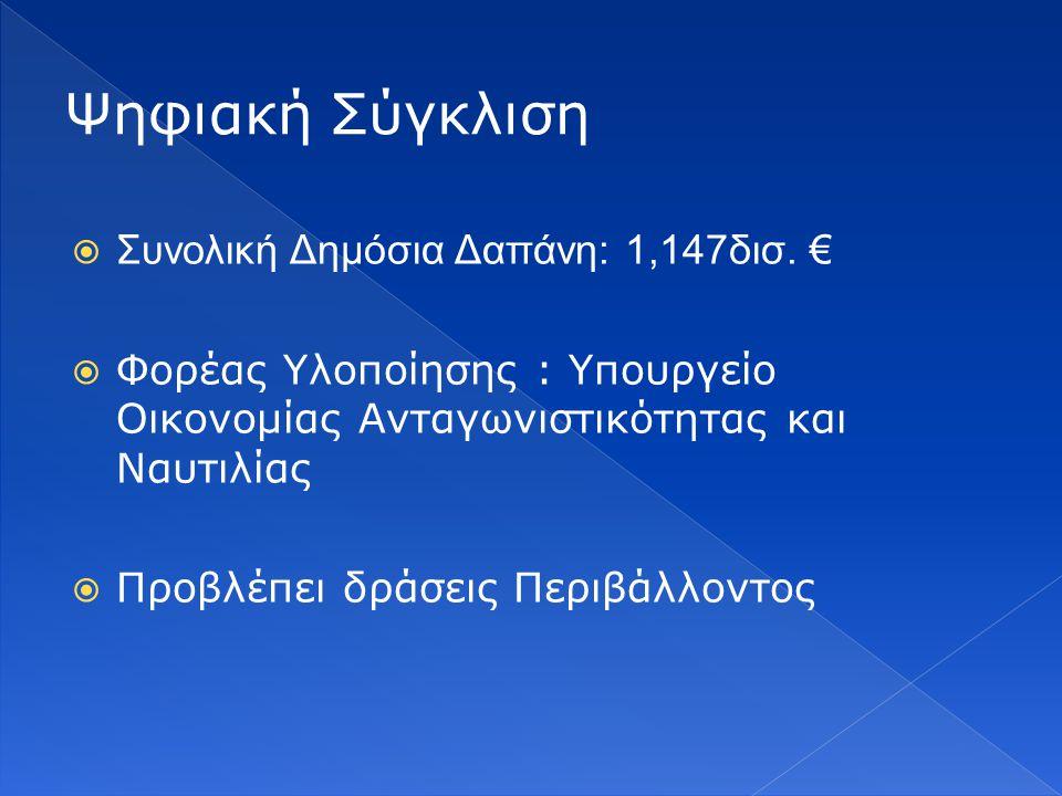Ψηφιακή Σύγκλιση Συνολική Δημόσια Δαπάνη: 1,147δισ. €