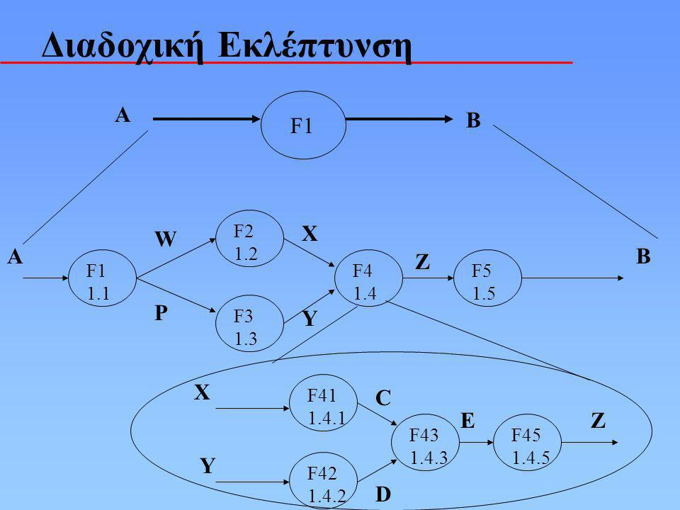 Διαδοχική Εκλέπτυνση A B F1 A B W P X Y Z X Y C D E Z F1 1.1 F2 1.2 F3