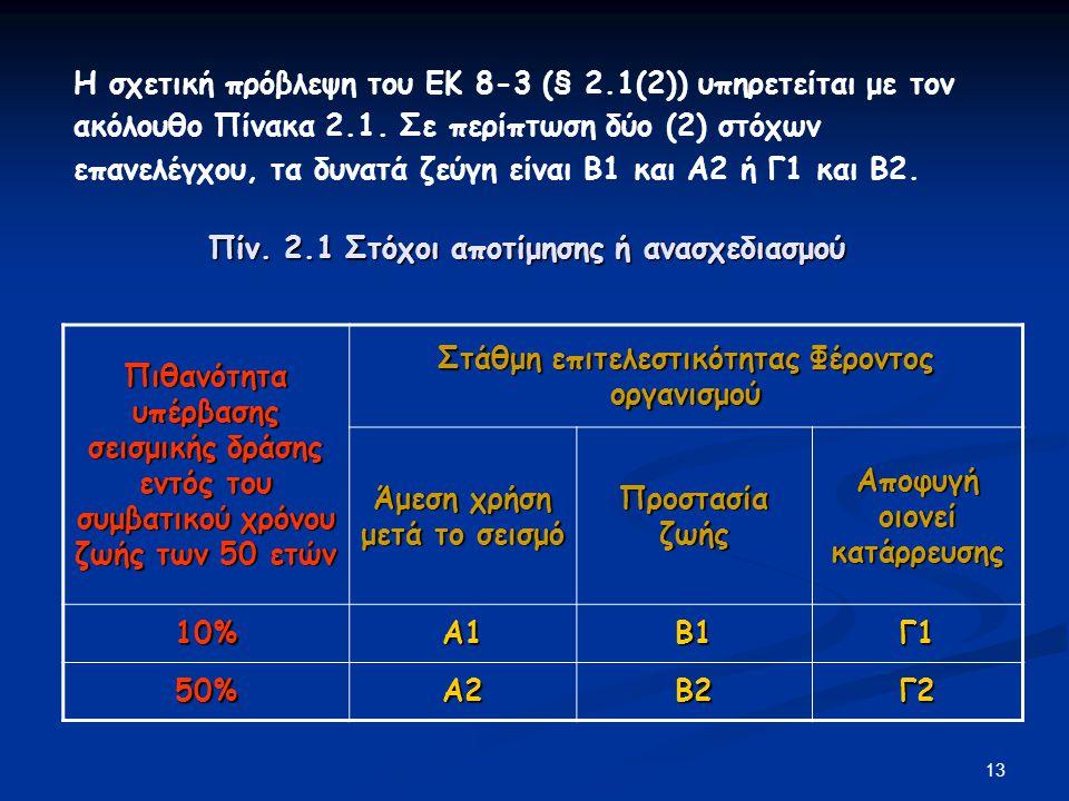 Πίν. 2.1 Στόχοι αποτίμησης ή ανασχεδιασμού
