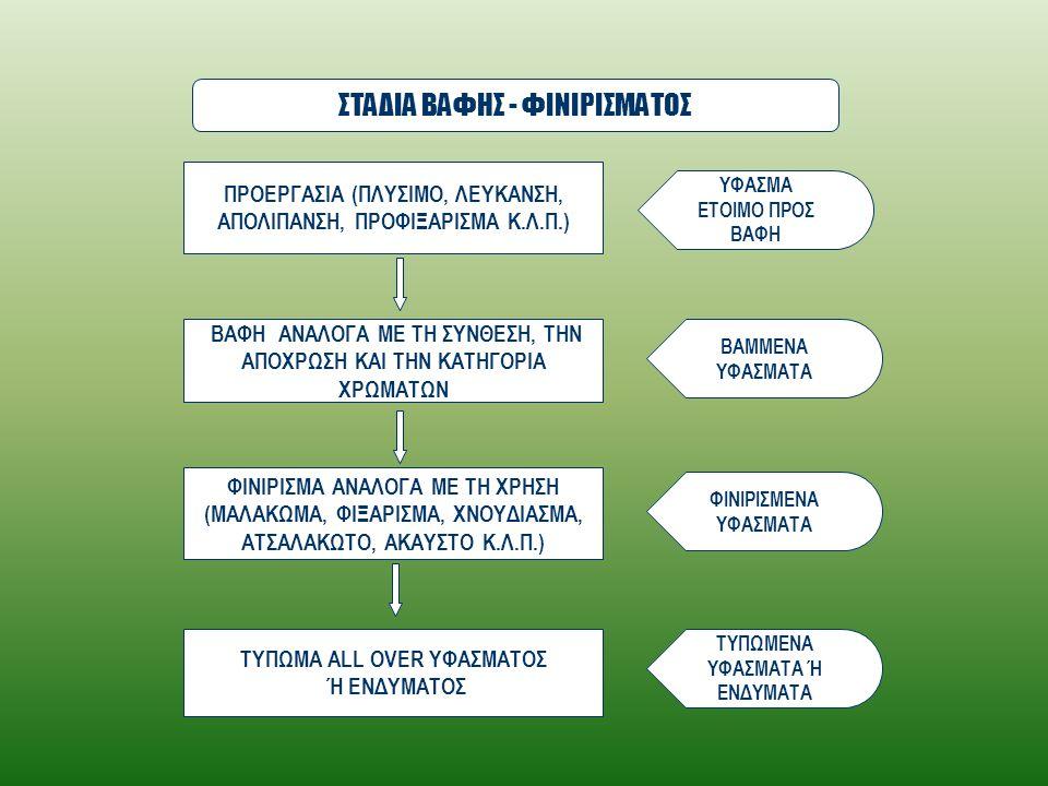 ΣΤΑΔΙΑ ΒΑΦΗΣ - ΦΙΝΙΡΙΣΜΑΤΟΣ
