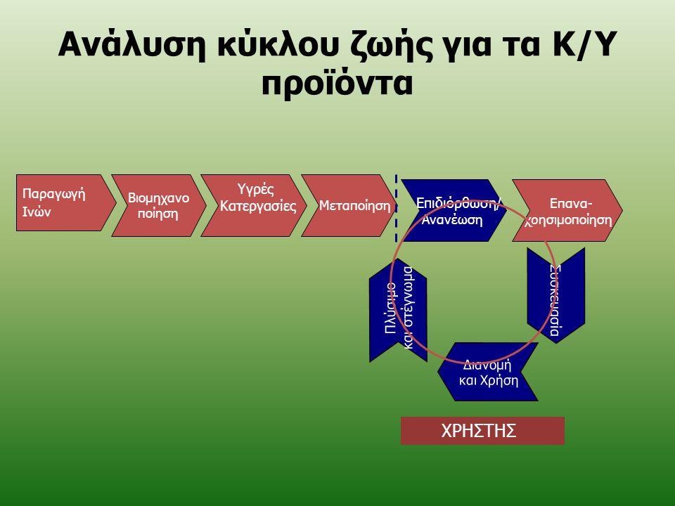 Ανάλυση κύκλου ζωής για τα Κ/Υ προϊόντα