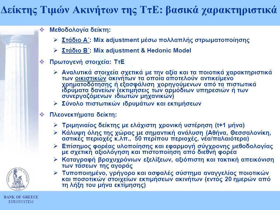 Δείκτης Τιμών Ακινήτων της ΤτΕ: βασικά χαρακτηριστικά