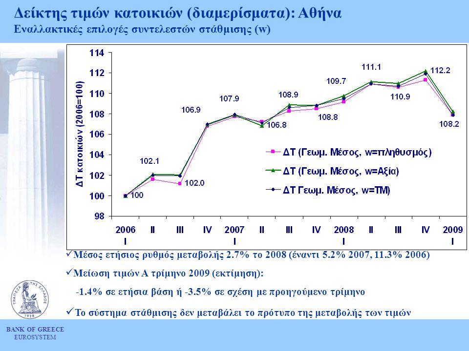 Δείκτης τιμών κατοικιών (διαμερίσματα): Αθήνα Εναλλακτικές επιλογές συντελεστών στάθμισης (w)