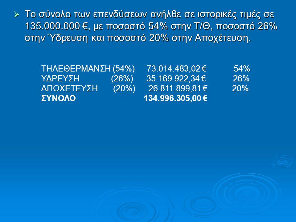 Το σύνολο των επενδύσεων ανήλθε σε ιστορικές τιμές σε 135. 000