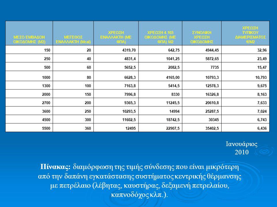 ΧΡΕΩΣΗ ΤΥΠΙΚΟΥ ΔΙΑΜΕΡΙΣΜΑΤΟΣ €/Μ2