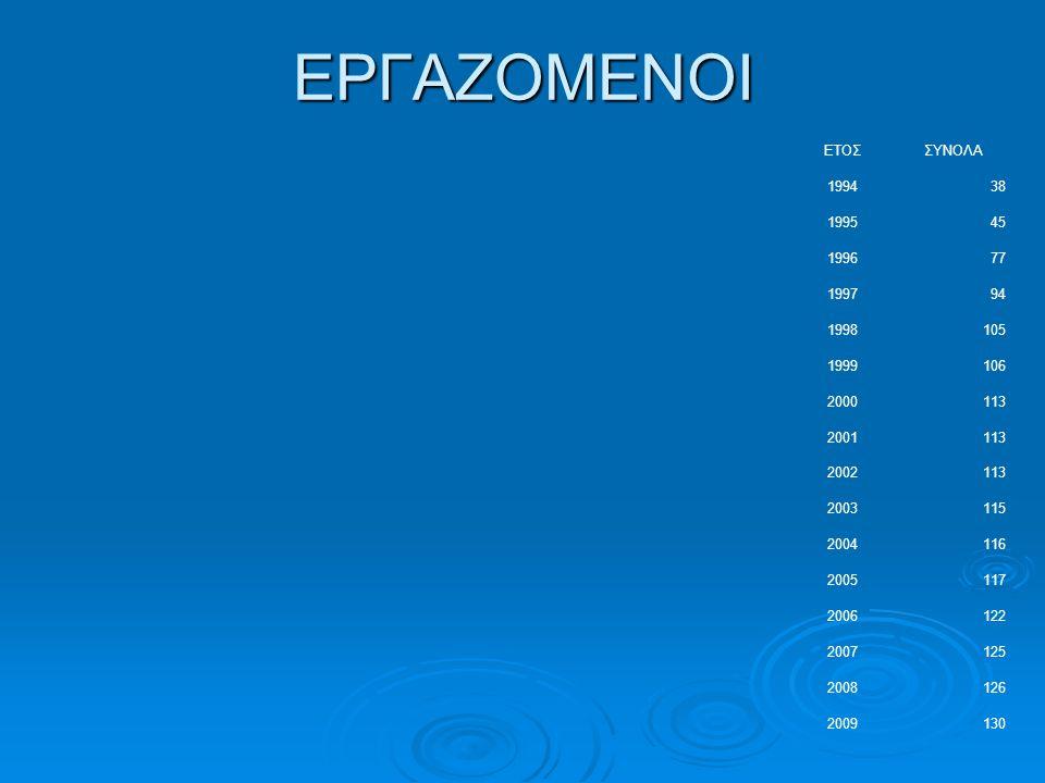 ΕΡΓΑΖΟΜΕΝΟΙ ΕΤΟΣ ΣΥΝΟΛΑ 1994 38 1995 45 1996 77 1997 94 1998 105 1999