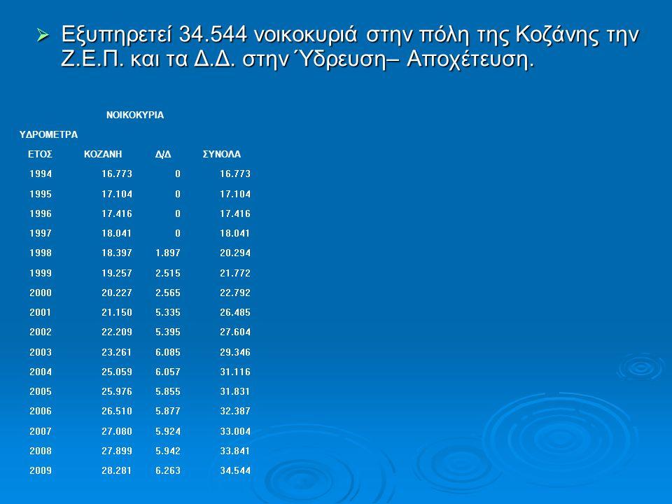 Εξυπηρετεί 34. 544 νοικοκυριά στην πόλη της Κοζάνης την Ζ. Ε. Π
