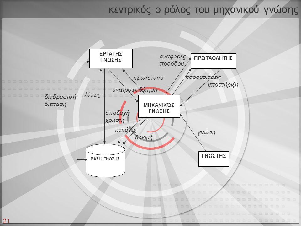 κεντρικός ο ρόλος του μηχανικού γνώσης